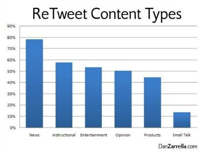 11 Guaranteed Ways to Get Others to Retweet Your Content   Content Marketing for Solopreneurs   Scoop.it