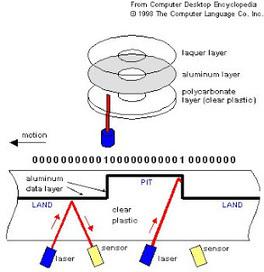 Museo de la Ciencia: Cómo funciona... un CD | MSI | Scoop.it