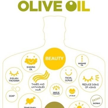 Olive Oil for Health and Beauty | HealthWorks Collective | Biologique Recherche Paris  --- MALAYSIA | Scoop.it