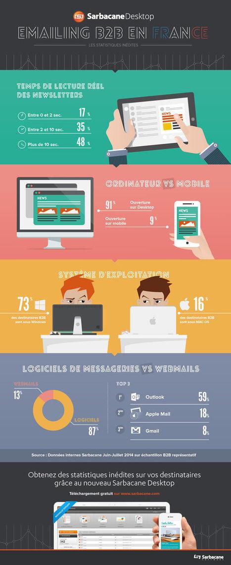 Connaissez-vous le temps de lecture moyen réel des newsletters par email ? | INFOGRAPHIES | Scoop.it