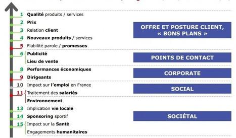 Les réseaux sociaux sont-ils favorables aux entreprises et à leurs marques ? [Etude TNS Sofres]   Ozil Conseil   Digital Entreprise   Scoop.it