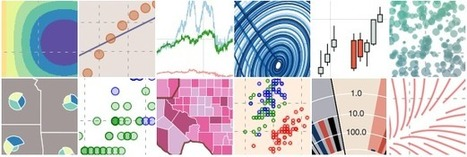 Bokeh, a Python library for interactive visualization I #dataviz #python | e-Xploration | Scoop.it