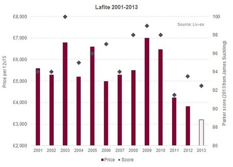 Lafite 2013: buy Mouton instead | Autour du vin | Scoop.it