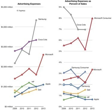 """Do ads work? The ad budgets of various companies   PHIL 225 WIKI """"NO""""   Scoop.it"""