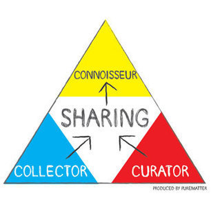 Collector or Curator? Becoming a Social Connoisseur | Surveillance Products | Scoop.it
