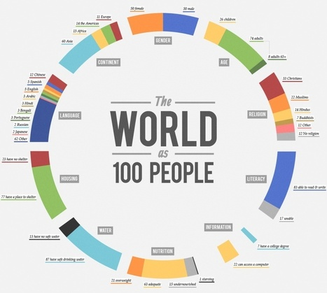 world-as-100-people-infographic - All That Is Interesting   Engaging Geography   Scoop.it