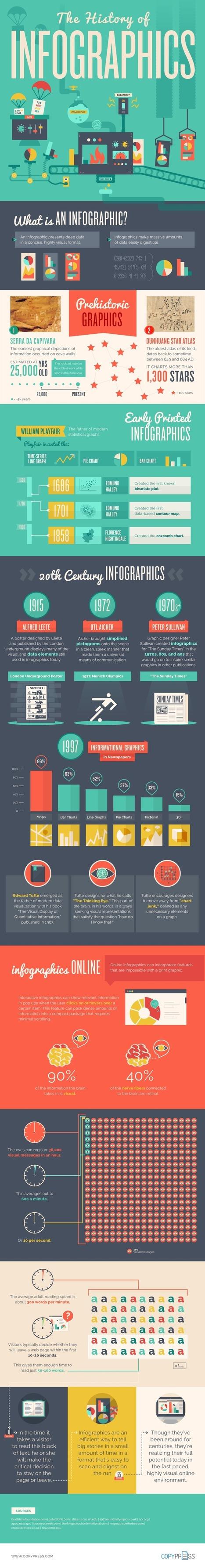 History of Infographics | Les bibliothèques | Scoop.it