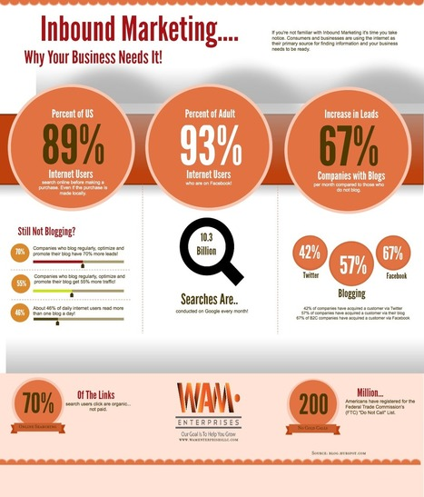 Why Your Business Needs Inbound Marketing [Infographic] | Digital Strategy in B2B | Scoop.it