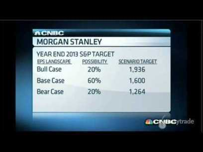 tastytrade Says Morgan Stanley's Case on the Year | Options Trading Strategies | Scoop.it