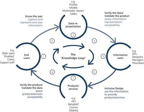 Inclusive Design   Educación abierta: EaD,e-learning,m-learning,u-learning y las emergentes...   Scoop.it