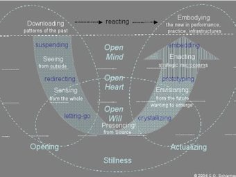 Dialogue on Leadership   Presencing Institute   Art of Hosting   Scoop.it