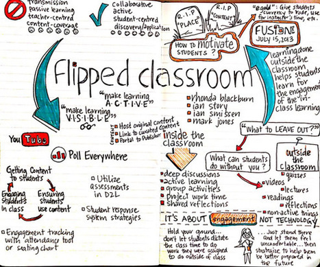 """CONVENE -- """"Flipping"""" the Classroom For Meetings 