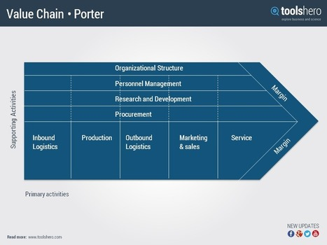 value chain analysis and methodology Browse value chain analysis templates and examples you can make with smartdraw.