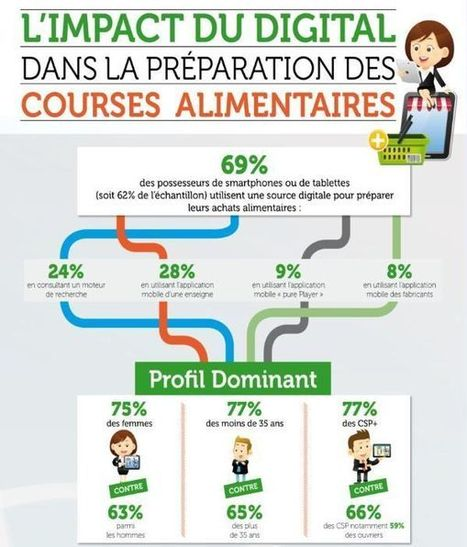 (Infographie) Comment le #digital s'immisce dans les courses alimentaires | Communication Agroalimentaire | Scoop.it