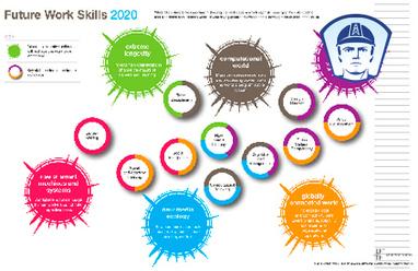 Competencias laborales futuras 2020 | Competencias profesores universitarios | Scoop.it