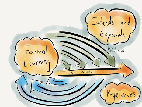 Approaching Social Learning | Future leadership for learning | Scoop.it