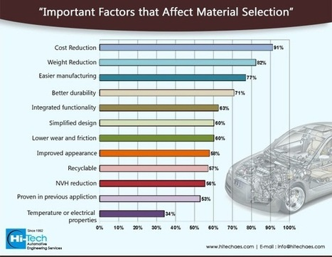 Material Selection - An Important Aspect of Vehicle Engineering | Hi-Tech AES (Automotive Engineering Services) | Hi-Tech AES (Automotive Engineering Services) | Scoop.it