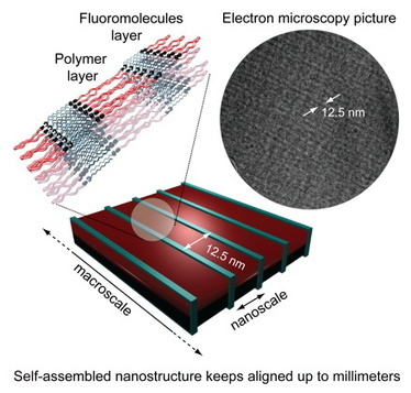 Auto-assemblage moléculaire pour l'avenir de l'électronique (Micro/nanotechnologies) | What i like | Scoop.it