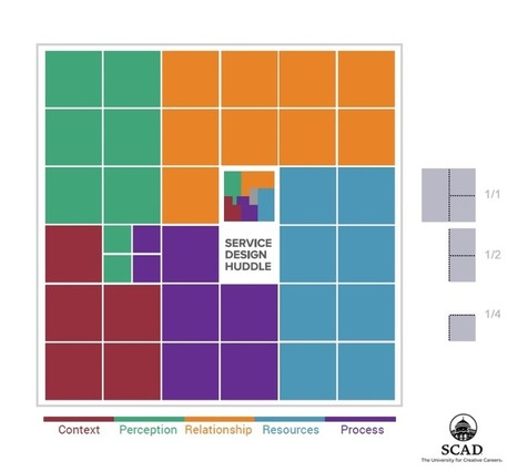 The Service Design Huddle: a taxonomy at your service. | Designing  service | Scoop.it