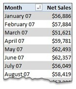 Excel : How to sort Pivot Tables in custom order? | Time to Learn | Scoop.it