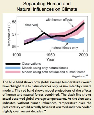 Human Influence (II) | Research on Climate Change | Scoop.it