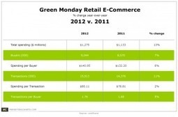 Green Monday Gets the Green Light From Consumers | Quite Interesting Stats and Facts | Scoop.it