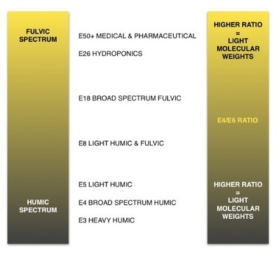The E4/E6 Ratio | Fulvic Acid & Humic Acid | Scoop.it