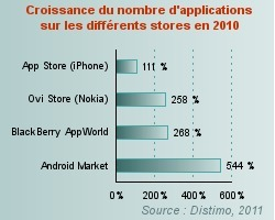 L'utilisateur d'iPhone : un vrai consommateur - iPhone vs Android - Journal du Net e-Business | Apple France | Scoop.it