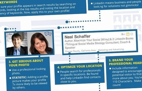 17 Must-Have Features on Your LinkedIn Profile (Infographic) | Infographic news | Scoop.it
