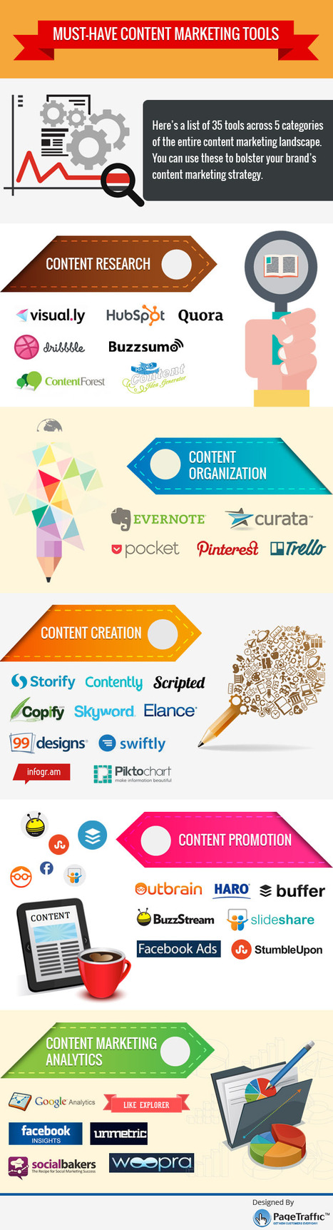 35 Must-Have Content Marketing Tools [INFOGRAPHIC] | Content Creation, Curation, Management | Scoop.it