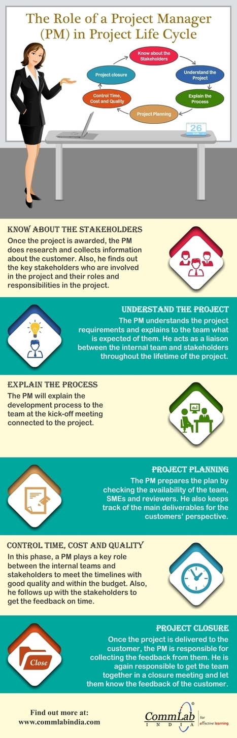 [Infographic] eLearning Development: Role of the Project Manager | Café puntocom Leche | Scoop.it