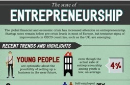 [Infographic] The state of entrepreneurship today | Entrepreneurship in the World | Scoop.it