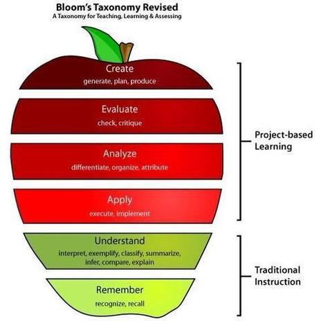 Twitter / GabrielleTrinca: Project based learning in the ... | William Floyd Elementary - 21st Century Learning | Scoop.it