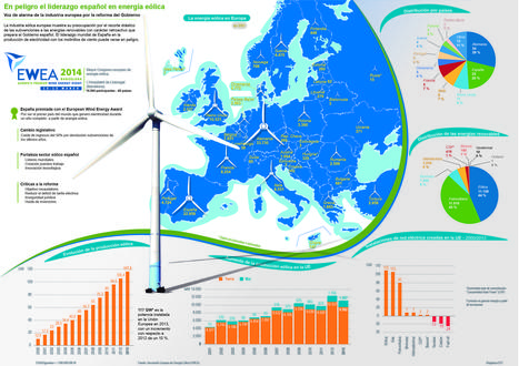 En peligro el liderazgo de la energía eólica española en Europa | Energía eólica terrestre y marina. | Scoop.it