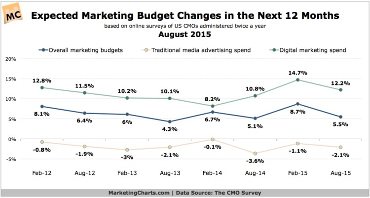 CMOs: Marketing Budget Growth Expected; ROI Problems Persist - Marketing Charts | The Marketing Technology Alert | Scoop.it