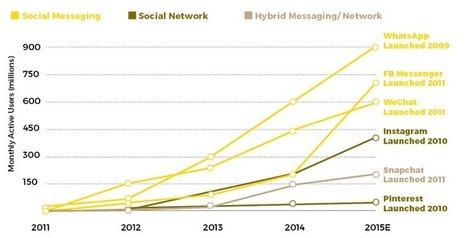 Comment la messagerie mobile révolutionne l'expérience client | Veille en récréotourisme aux Îles de la Madeleine | Scoop.it
