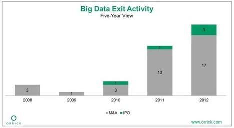 Big Data Report | Venture capital ENGLISH | Scoop.it
