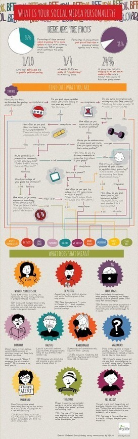 Identifican los tipos de personalidades en las redes sociales | Social Media a tu alcance | Scoop.it