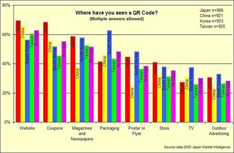 QR Code Awareness And Usage In East Asia | Geeks | Scoop.it