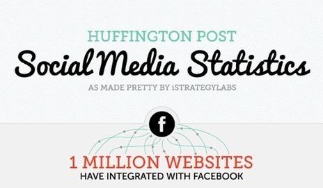 #Infografía - Datos estadísticos de las redes sociales en el 2012 | Social Media Marketing by Vilma Núñez | Infografías | Scoop.it