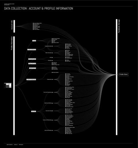 Immaterial Labour and Data Harvesting   Politique des algorithmes   Scoop.it