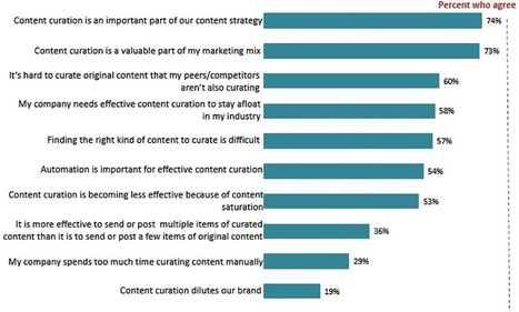 How to (Correctly) Do Content Curation for Your Brand | MarketingHits | Scoop.it