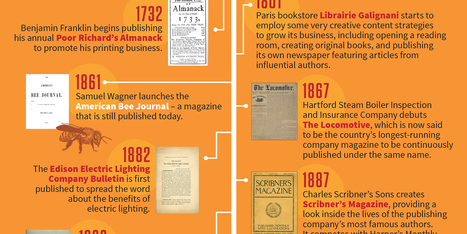 Infographic: The History of Content Marketing | Marketing at the Edge | Scoop.it