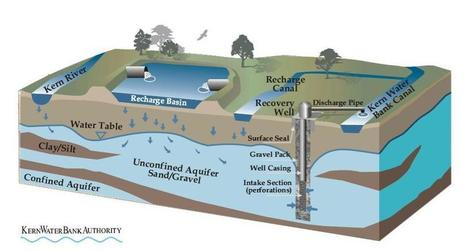 Maven's Minutes: Water storage, part 2: A look at California's successful groundwater management and banking programs | Tuesday Industry Newsfeed | Scoop.it