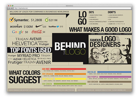 12 Useful Web Design And Development Cheatsheets | Web development | Scoop.it