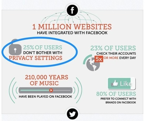 10 Surprising Social Media Stats To Make You Rethink Your Strategy | SocialMedia_me | Scoop.it