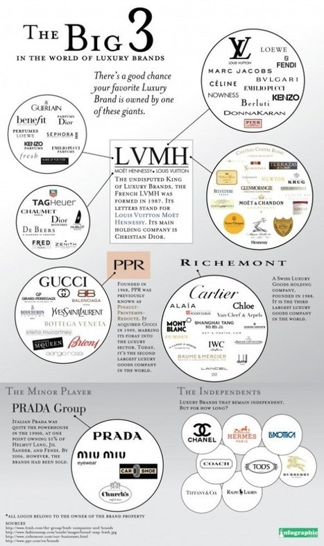 The Big 3 In The World Of Luxury Brands - Infographic | Personal Branding and Professional networks | Scoop.it