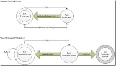 Best Practices for ASP.NET MVC - ASP.NET and Web Tools Developer Content Team - Site Home - MSDN Blogs | ASP.NET DEVELOPMENT | Scoop.it