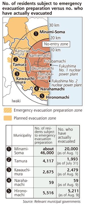 [Eng] La dissolution de la zone (de préparation d'évacuation d'urgence) apporte confusion et peur | yomiuri.co.jp | Japon : séisme, tsunami & conséquences | Scoop.it