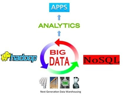 Big Data Manifesto | Hadoop, Business Analytics and Beyond - Wikibon | Visualisation | Scoop.it